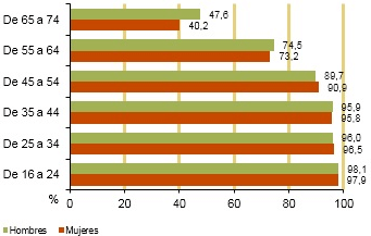 Uso de Internet en los últimos 3 meses (2017)