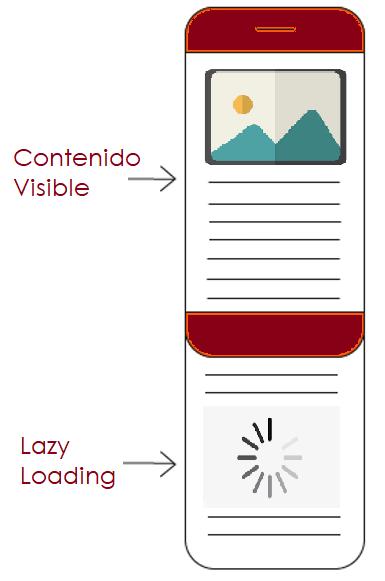Ejemplo de imágenes con Lazy Loading o carga perezosa